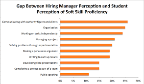 20 Soft Skills Chart Charts Should Prove Your Point No More And No Less