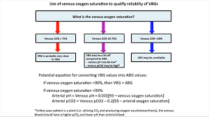 Venous Blood Flow Chart Pulmcrit How To Convert A Vbg Into An Abg