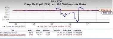 Fcx Stock Quote