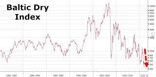 Bdi Index Chart