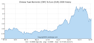 Chinese Yuan Renminbi Cny To Euro Eur History Foreign