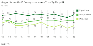 public opinion and the death penalty com according