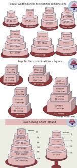 Wedding Cake Pricing Chart Cake Serving Chart Guide Popular Tier Combinations Veena
