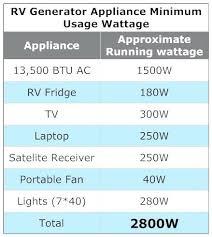 Generator Usage Chart Portable Generator Wattage Chart Inetgratis Co