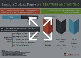 M F A  in Creative Writing   Publishing Arts   University of Baltimore Jun            NYU Creative Writing Program