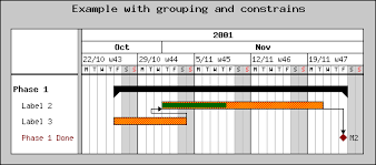 Is There A Php Based Gantt Chart Tool That Any One Knows Off
