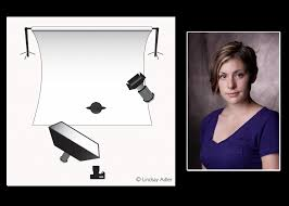 intro to lighting diagrams softbox with background light lighting photography lighting diagrams pdf at Photography Set Ups Diagrams Lights
