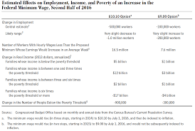 File Cbo Projected Effects Of Minimum Wage Increases V1 Png