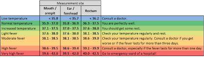 Fever Temperature Chart Ear Fever Thermoval Paul Hartmann Ag