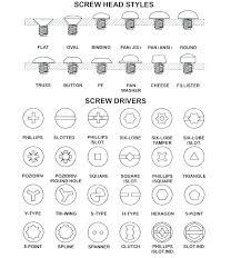 Machine Screw Head Types Screw Types Set Jqnrifu Info