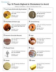 High Cholesterol Foods Chart Top 10 Foods Highest In Cholesterol To Avoid