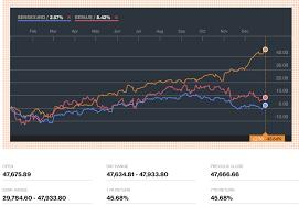 Haqs Musings Pakistan Stock Market Is The Worlds Best