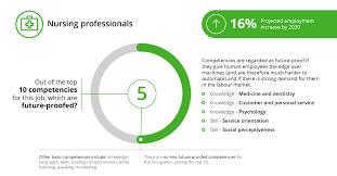 Customer Service Orientation Skills Key Competencies In The Digital Age Automation Deloitte Switzerland