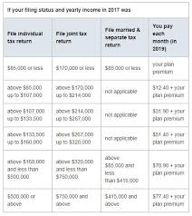 2020 Medicare Costs Premiums Deductibles Irmaa How To