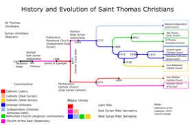 Health Chart St Thomas Syro Malabar Catholic Church Wikipedia