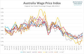 Australian Wage Growth Chart Australian Wages Are Still Going Nowhere Business Insider