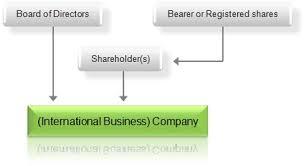 International Business Company Wikiwand