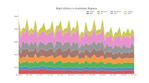 Top 50 Matplotlib Visualizations The Master Plots W Full