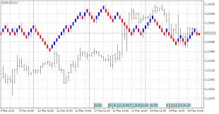 Renko Chart Mt5 Free Download Of The Renko 2 0 Indicator By Fishguil For