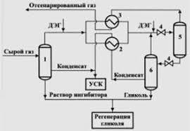 Реферат Подготовка природного газа к переработке ru  откуда газ выветривания эжектором возвращается в основной поток Водный раствор ингибитора выводимый снизу сепаратора в направляется на регенерацию