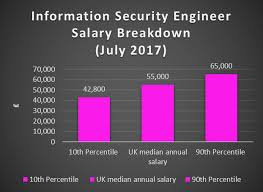 security salary artificial intelligence salary technojobs uk