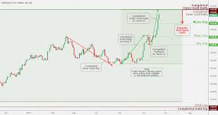 Gold Us Dollar Daily Chart Analysis June 23 Coinmarket