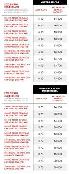 All Chevy chevy 2500 towing capacity chart : Towing Capacity Chart | Vehicle Towing Capacity | GMC