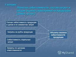 Презентация на тему АНАЛИЗ СЕБЕСТОИМОСТИ ПРОДУКЦИИ Понятие  3 1 вопрос