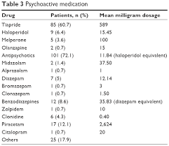 Full Text Delirium As A Complication Of The Surgical