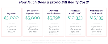 Credit Card Payment Plan Why Youre Wasting Money Using A Credit Card To Pay For Medical Bills