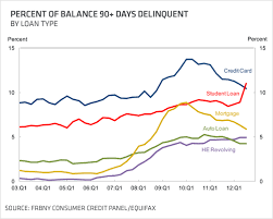 Student Loan Delinquency Rate Chart Student Loan Debt Tip Of The Iceberg Republic Wealth Advisors