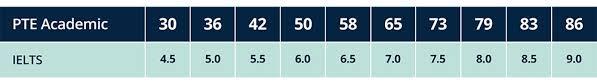 Sri Score Chart 2017 Score Comparison Vs Other Tests For Researchers Pte Academic