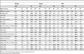 Army Apft Chart Lovely Differences In Physical Fitness Between Pdf Download