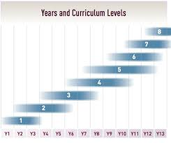 Curriculum Levels Browns Bay