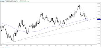 Dailyfx Charts Charts For Next Week Usd Cad Aud Usd Gold Price Dow