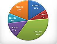Pie Chart Making Website Create A Pie Chart Free Customize Download And Easily