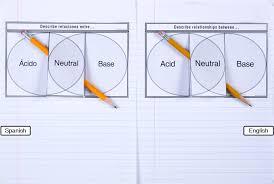 Acid And Base Venn Diagram Acid Neutral Base Venn Diagram Dinah