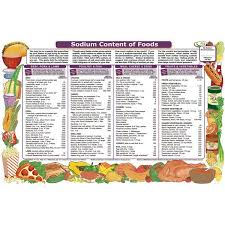 Sodium Content Of Foods Chart Sodium Levels In Foods Chart Food Nutrition Chart
