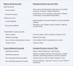 Chart Of Accounts Chart Of Accounts Cheat Sheet Accountingcoach Chart Of