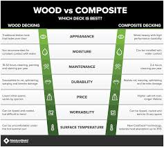 Weight Of Pressure Treated Lumber Chart Wood Vs Composite Decking Lets Compare Moistureshield