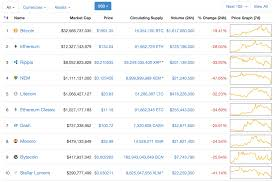 Cryptocurrencies \u2013 Be Careful of Bubbles (May 26, 2017)
