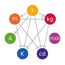 Quantum Nature Of Light Basic Unit International System Of Units Simple English Wikipedia