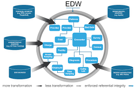 Enterprise Data Warehouse 3 Approaches To Healthcare Data Warehousing A Comparison