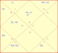 Sadhaks Spiritual Journey Free Detailed Horoscope Reading