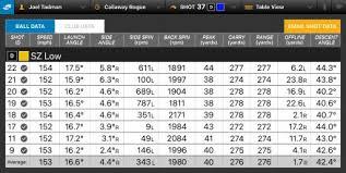 Golf Shaft Flex Chart Golf Driver Shaft Fitting Guide Flex Chart