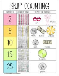 Skip Counting Chart The Big List Of Skip Counting Activities The Classroom Key
