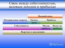 Презентация на тему Распределение прибыли и дохода Прибыль и  4 Связь между себестоимостью