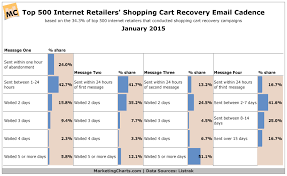 Top Retailers Shopping Cart Recovery Email Cadence