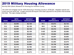 2018 Military Pay Chart Bah 2019 Bah Basic Housing Allowance Rates For Oahu