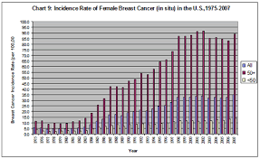 Breast Cancer Growth Rate Chart Us Cancer Program And Specific Types Of Cancer 1975 2007